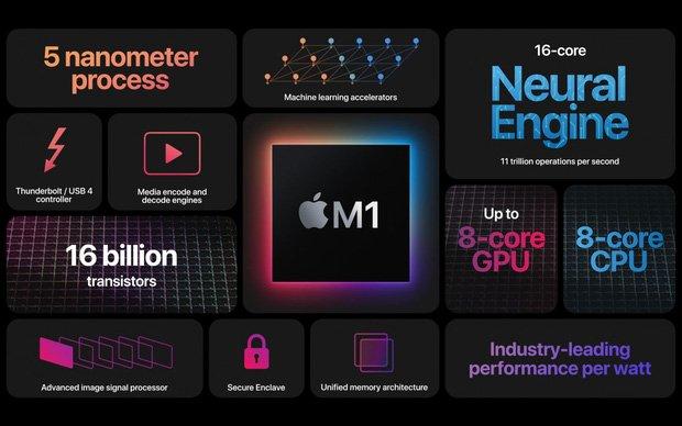 """Sự kiện Apple """"One More Thing"""": Apple Silicon MacBook và MacOS Big Sur chính thức"""